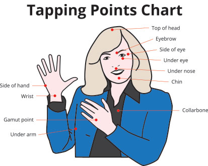 Tapping Points Chart